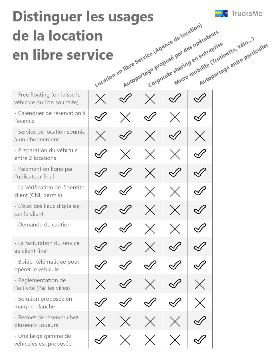 Différence entre les usages de la location en libre service